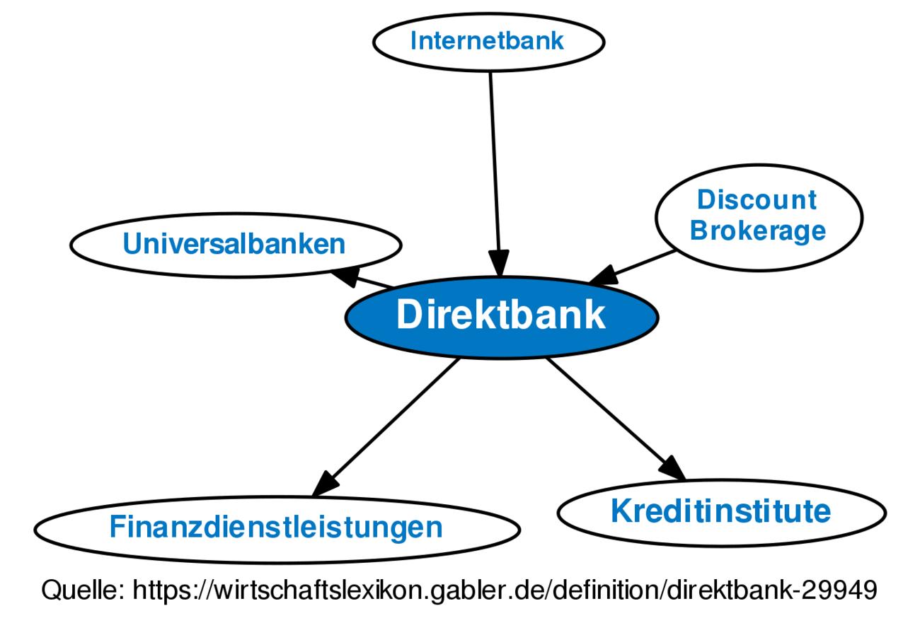 Direktbank Definition Gabler Wirtschaftslexikon