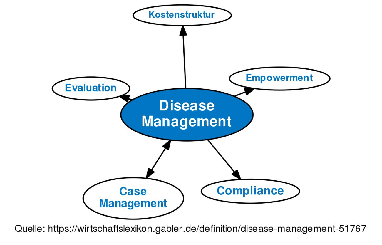 disease management • definition | gabler wirtschaftslexikon