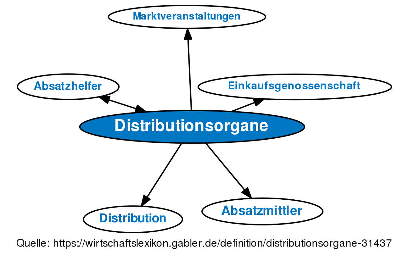 Distributionsorgane Definition Gabler Wirtschaftslexikon