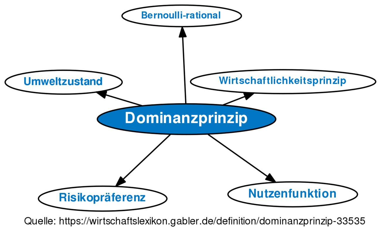 Wunderbar Khan Akademie Biologie Arbeitsblatt Ideen - Arbeitsblatt ...