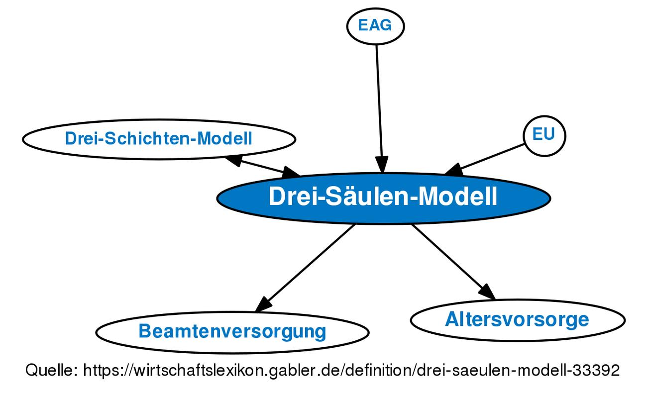 Drei Säulen Modell Definition Gabler Wirtschaftslexikon