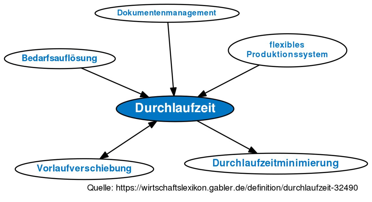ᐅ Durchlaufzeit • Definition im Gabler Wirtschaftslexikon Online