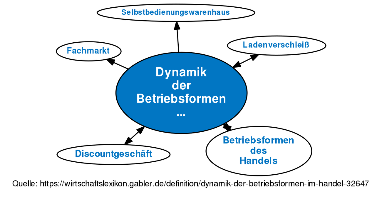 Dynamik Der Betriebsformen Im Handel Definition Gabler
