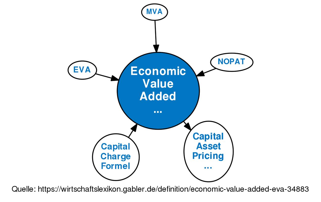 economic value added eva definition im gabler. Black Bedroom Furniture Sets. Home Design Ideas