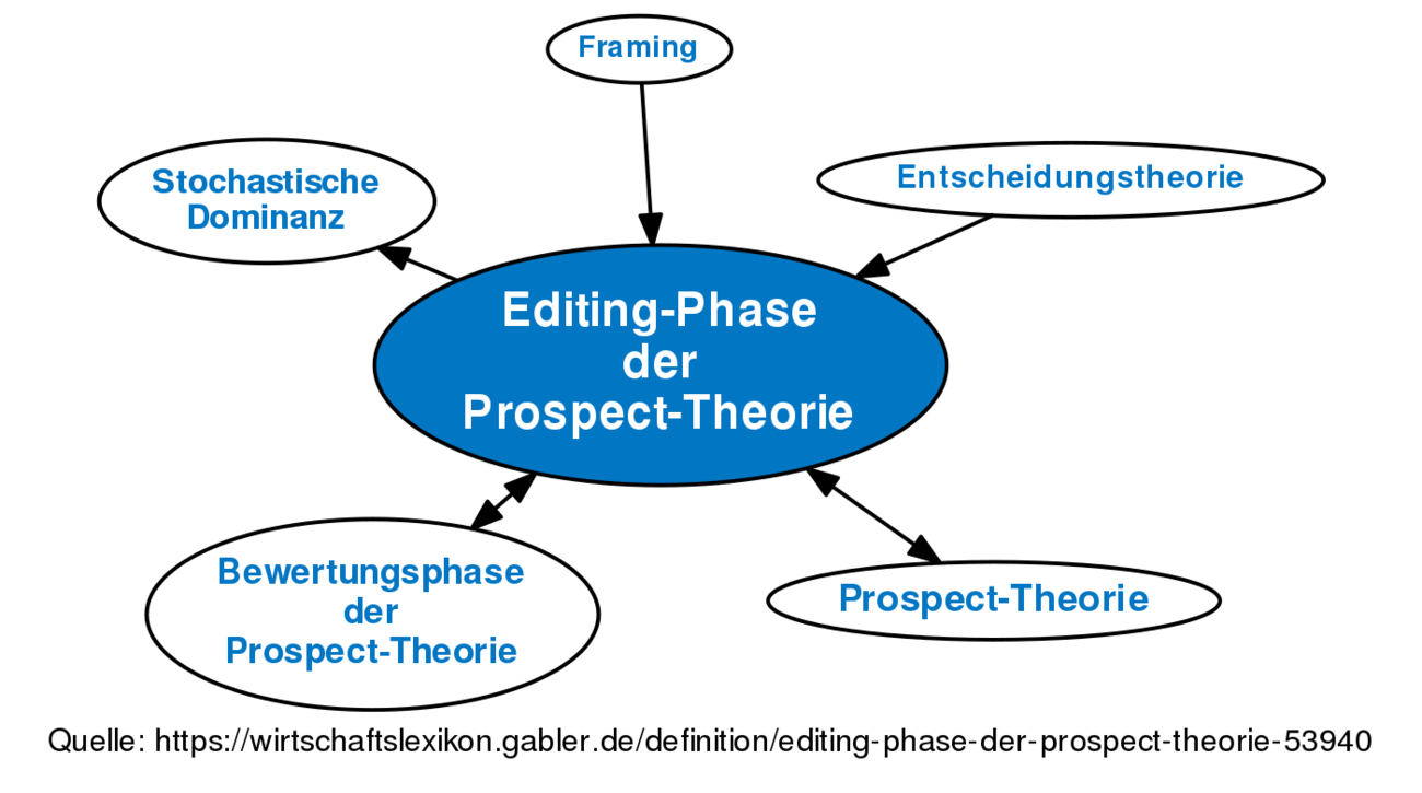 Definition »Editing-Phase der Prospect-Theorie« im Gabler ...