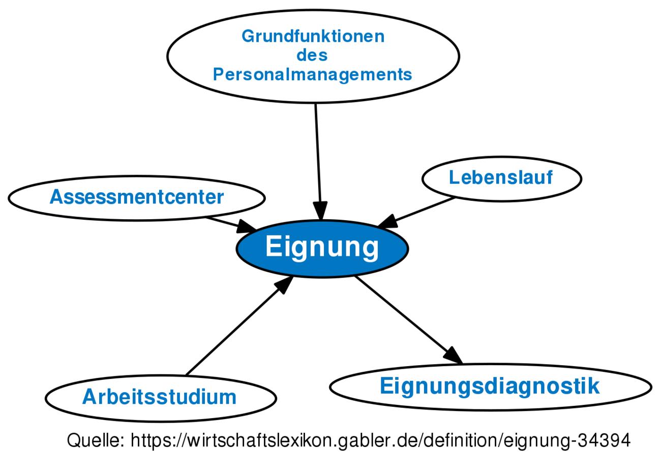 Definition »Eignung« im Gabler Wirtschaftslexikon