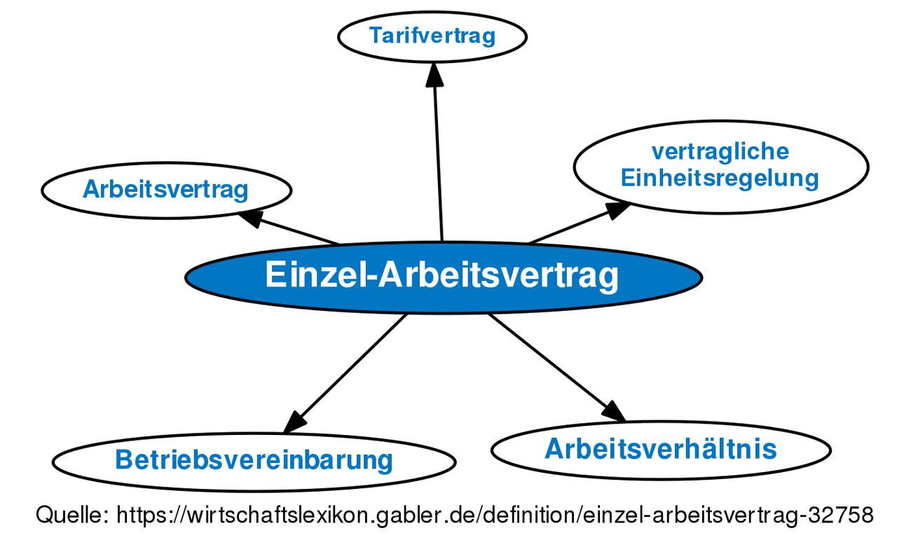 Einzel Arbeitsvertrag Definition Gabler Wirtschaftslexikon