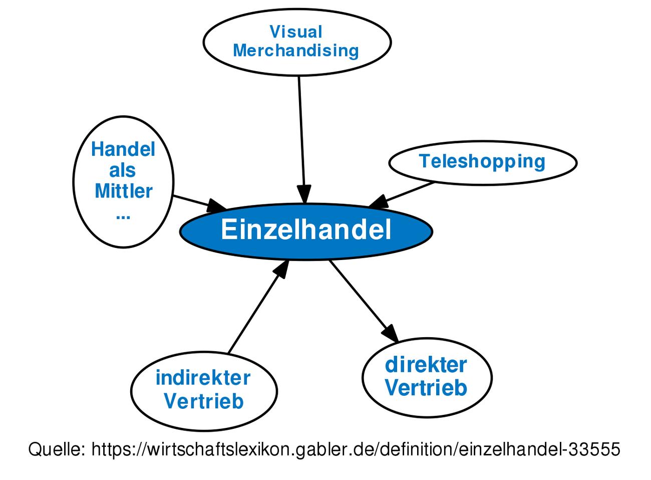 Einzelhandel Definition Gabler Wirtschaftslexikon