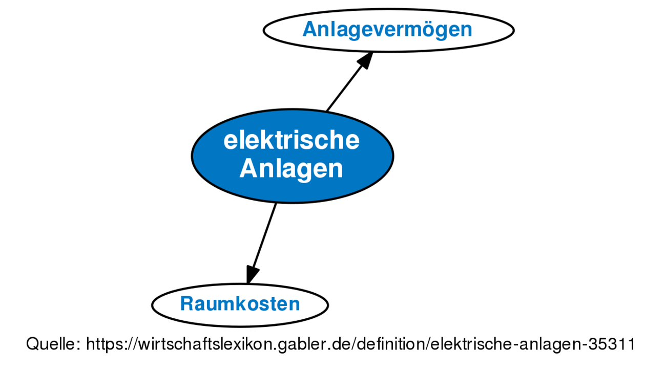 ᐅ elektrische Anlagen • Definition im Gabler Wirtschaftslexikon Online