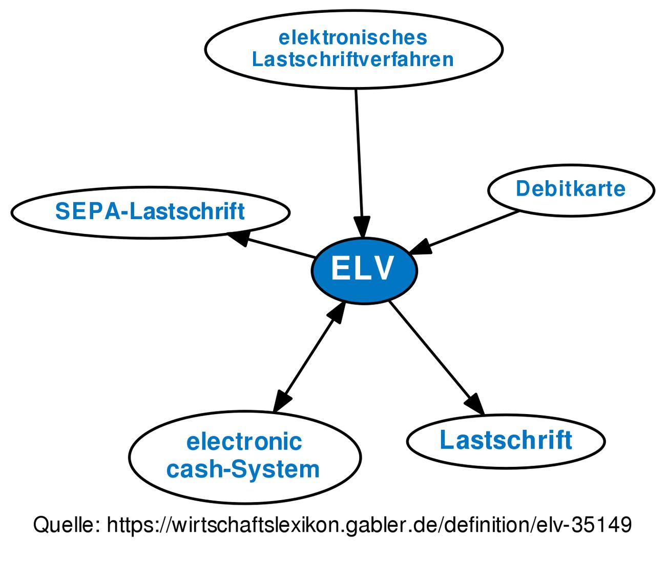 Elv Lastschriftverfahren