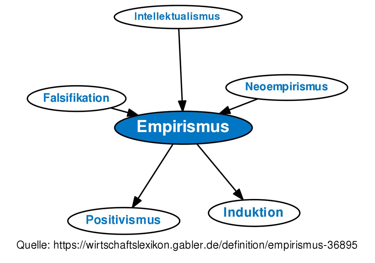 empirismus definition gabler wirtschaftslexikon. Black Bedroom Furniture Sets. Home Design Ideas