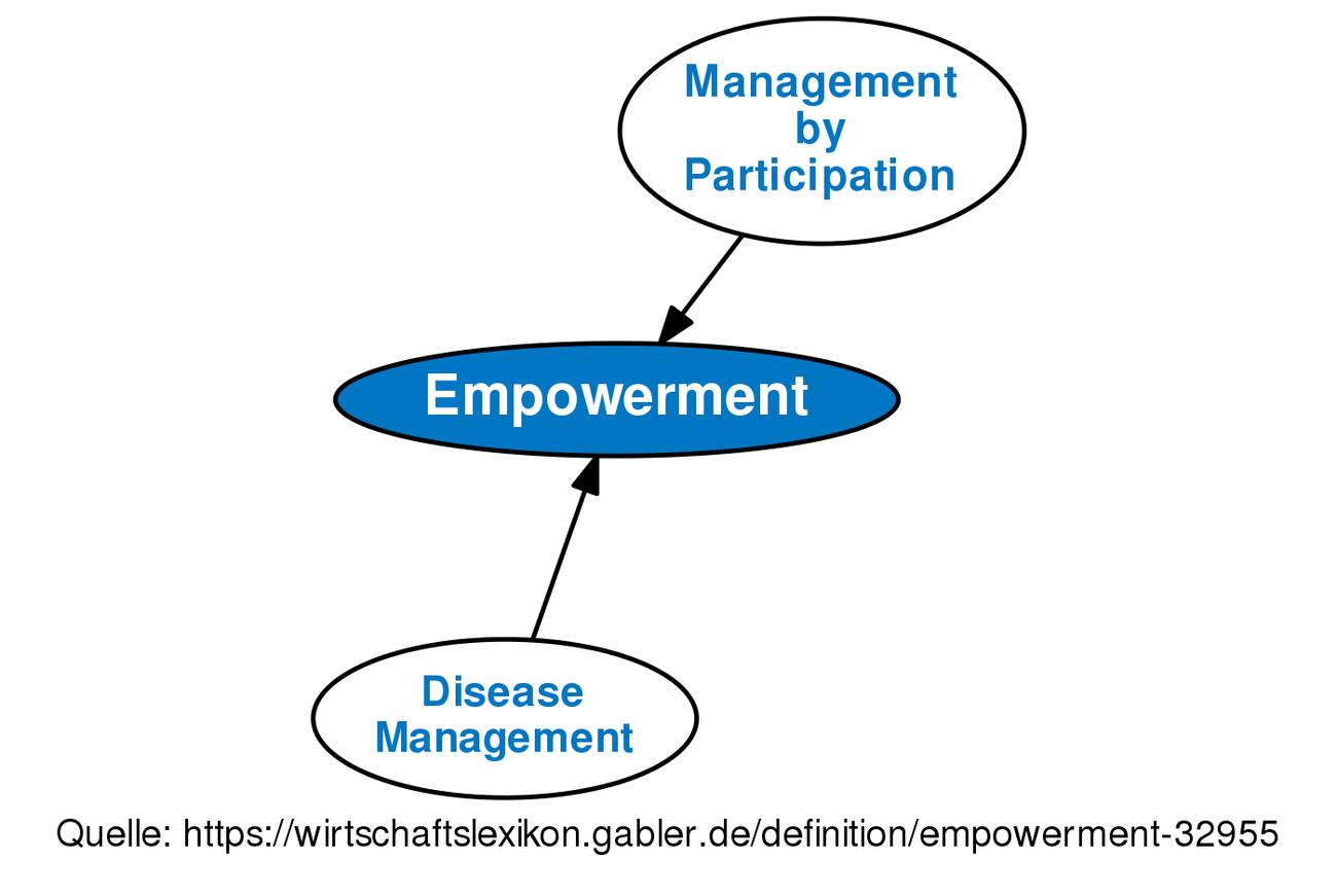 empowerment • definition | gabler wirtschaftslexikon