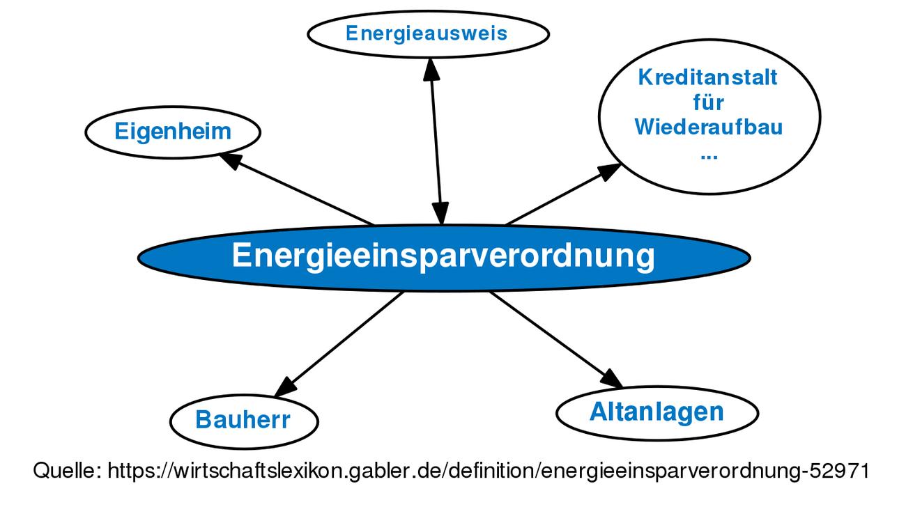 Groß Definieren Sie Die Kesseleffizienz Bilder - Schaltplan Serie ...