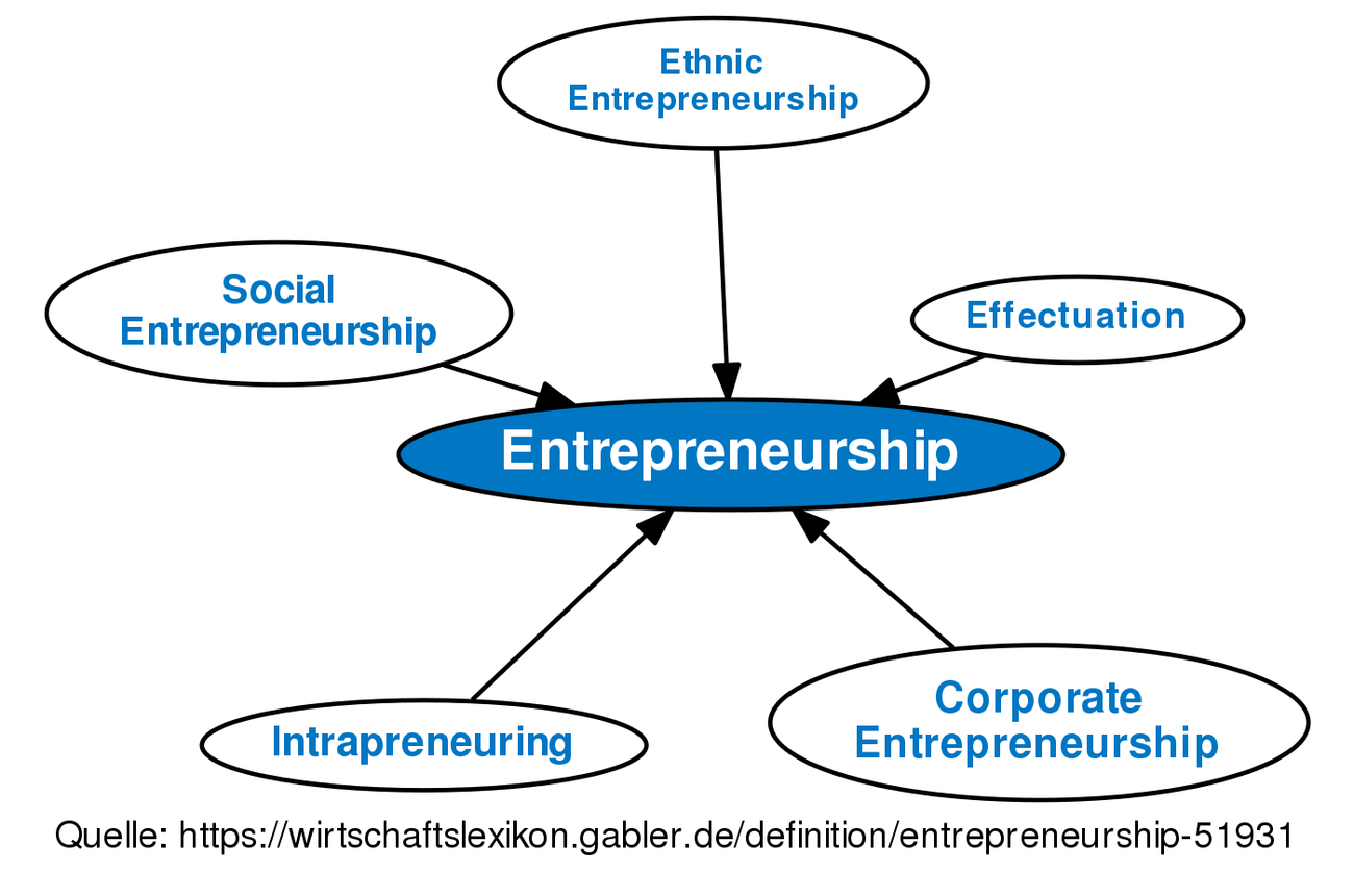 definition entrepreneurship im gabler wirtschaftslexikon. Black Bedroom Furniture Sets. Home Design Ideas