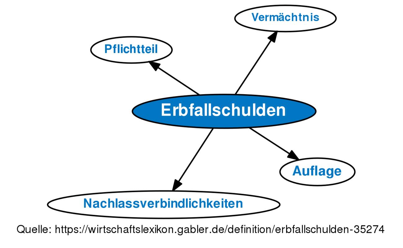 Erbfallschulden • Definition | Gabler Wirtschaftslexikon  Erbfallschulden...