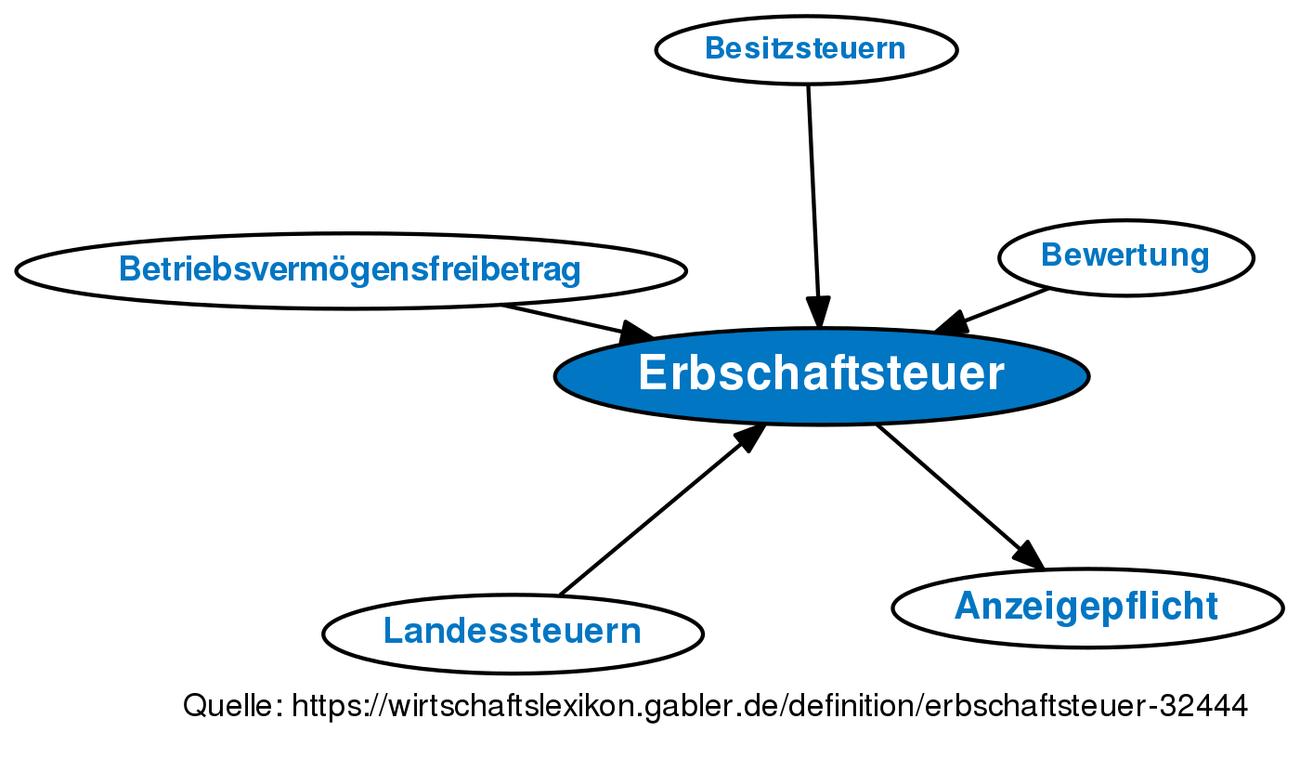 Erbschaftsteuer Definition Gabler Wirtschaftslexikon