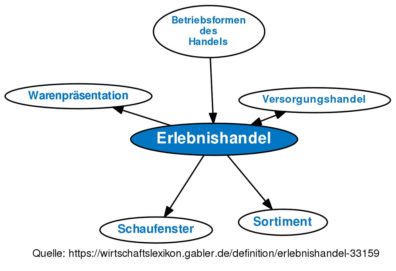 Erlebnishandel definition gabler wirtschaftslexikon for Raumgestaltung definition