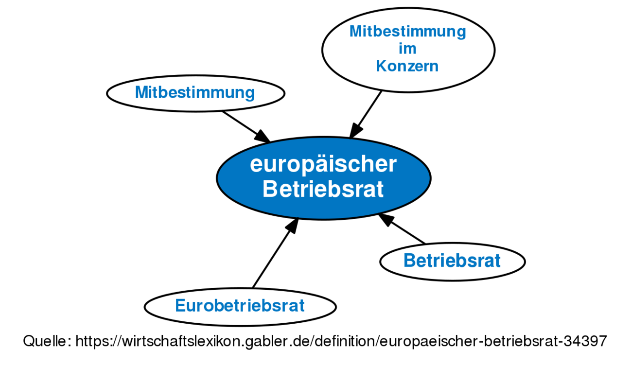 Europäischer Betriebsrat Definition Gabler Wirtschaftslexikon