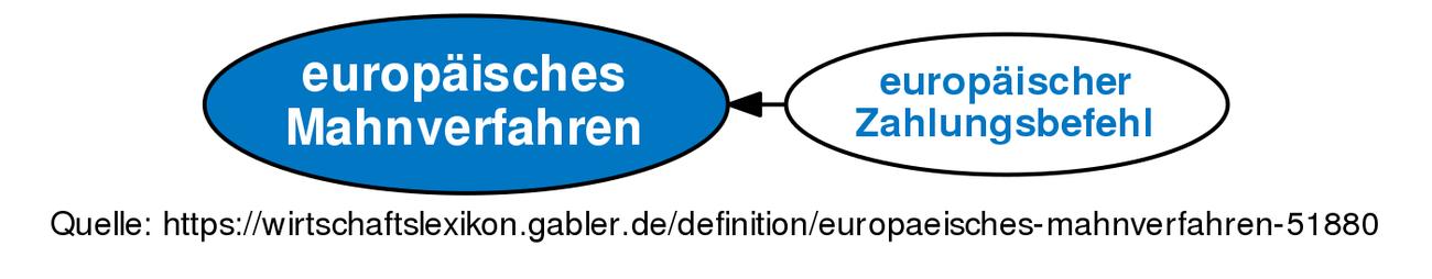 europäisches Mahnverfahren • Definition | Gabler ...
