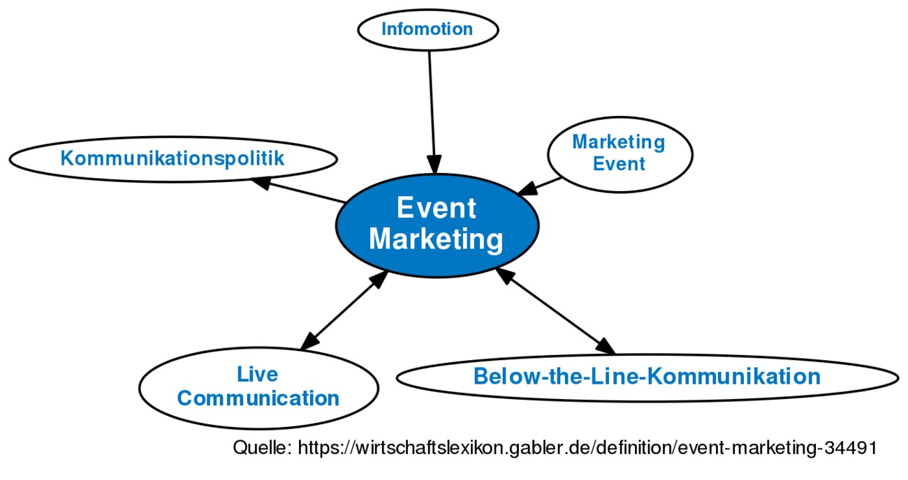 doyles definition about marketing Or in terms of marketing if we consider, needs are the gaps which the companies try to fulfill with their products and services browse the definition and meaning of more terms similar to needs the management dictionary covers over 7000 business concepts from 6 categories.