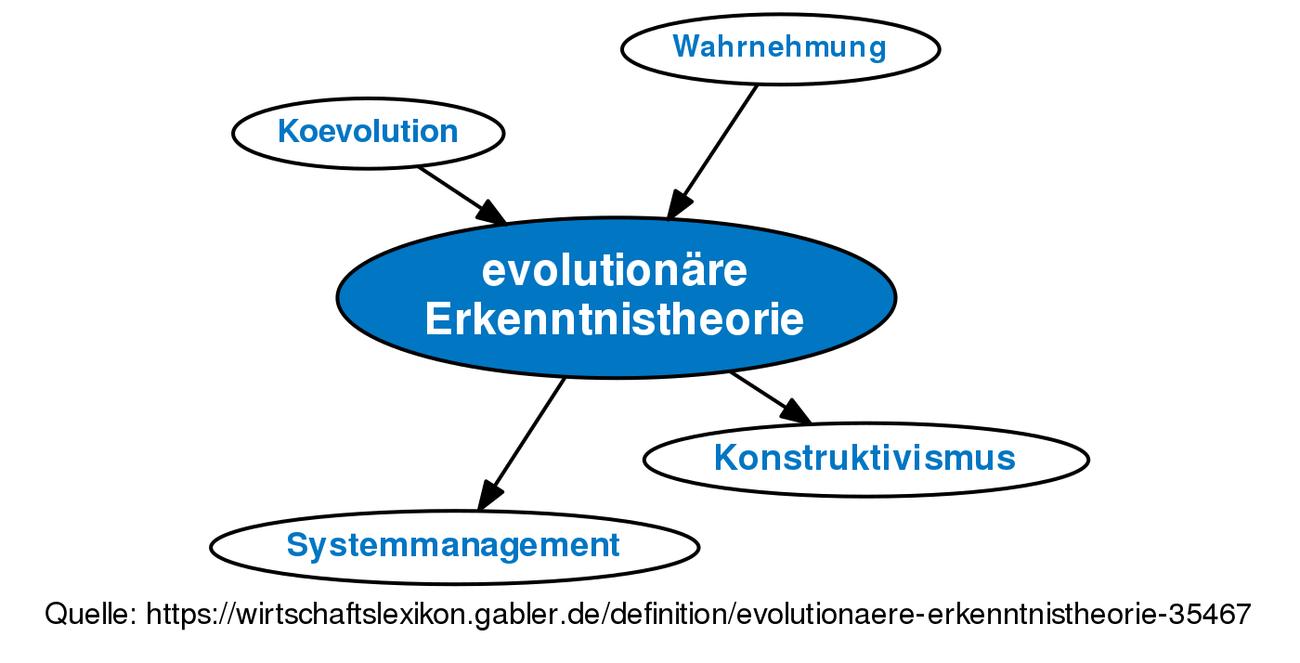 Erkenntnistheorie Definition