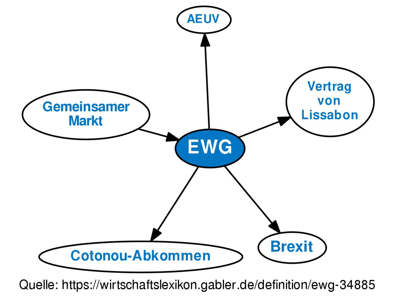 Ewg Definition Gabler Wirtschaftslexikon