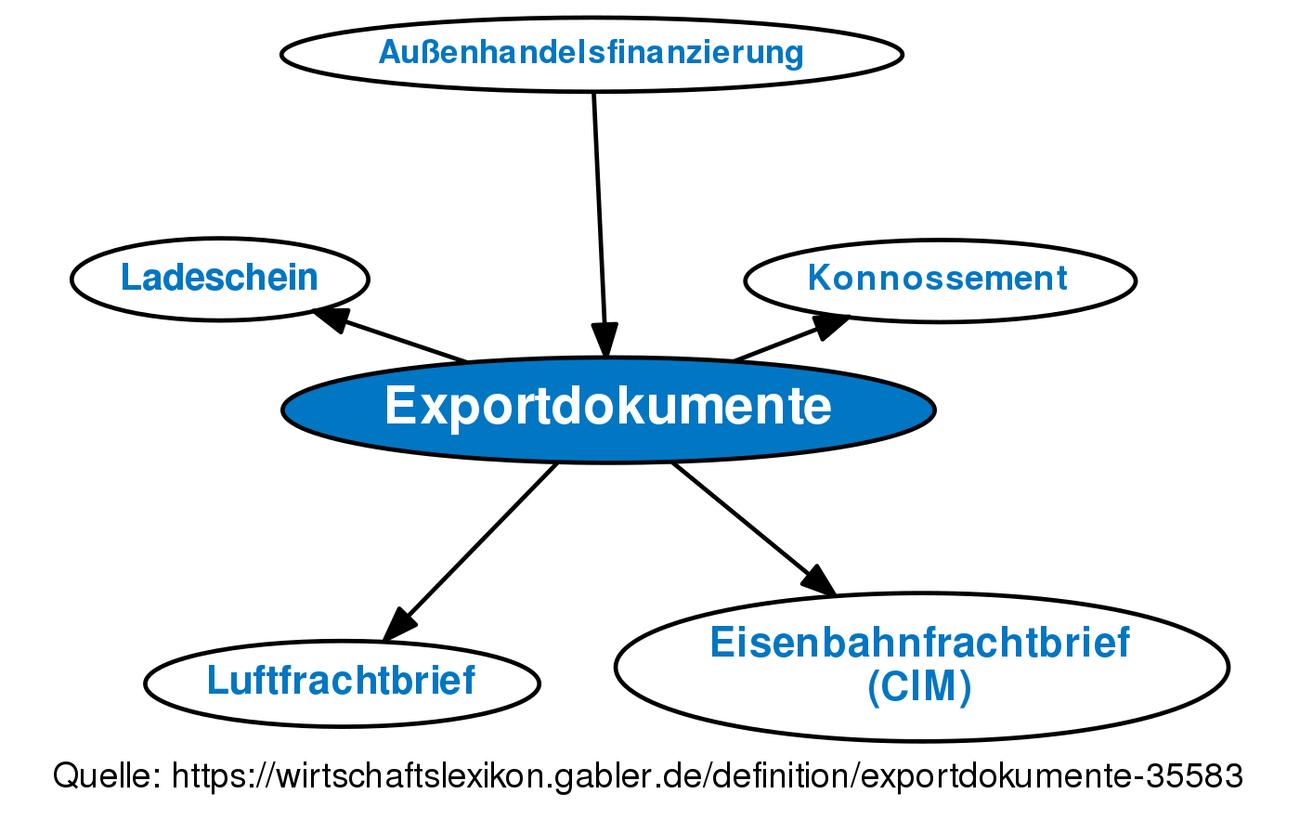 ᐅ Exportdokumente • Definition im Gabler Wirtschaftslexikon Online
