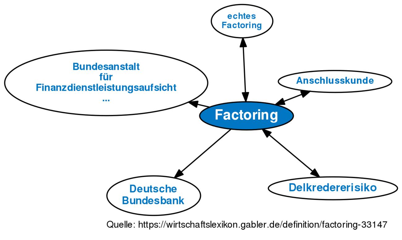 definition factoring im gabler wirtschaftslexikon - Factoring Beispiel