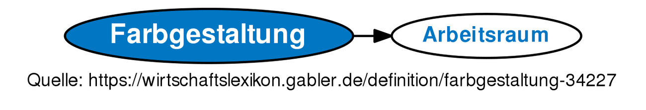 ᐅ Farbgestaltung • Definition im Gabler Wirtschaftslexikon