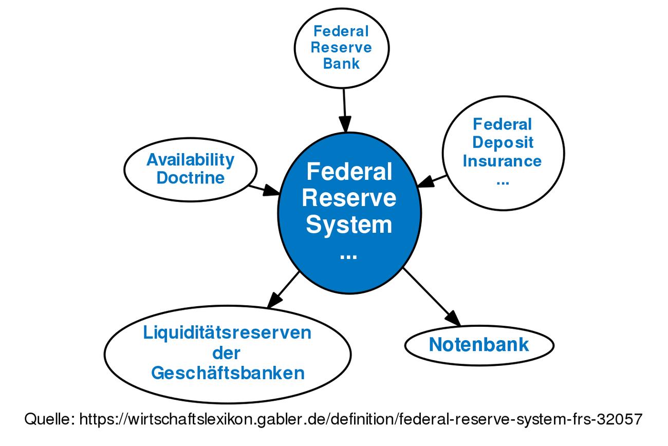 federal reserve system (frs) • definition | gabler wirtschaftslexikon