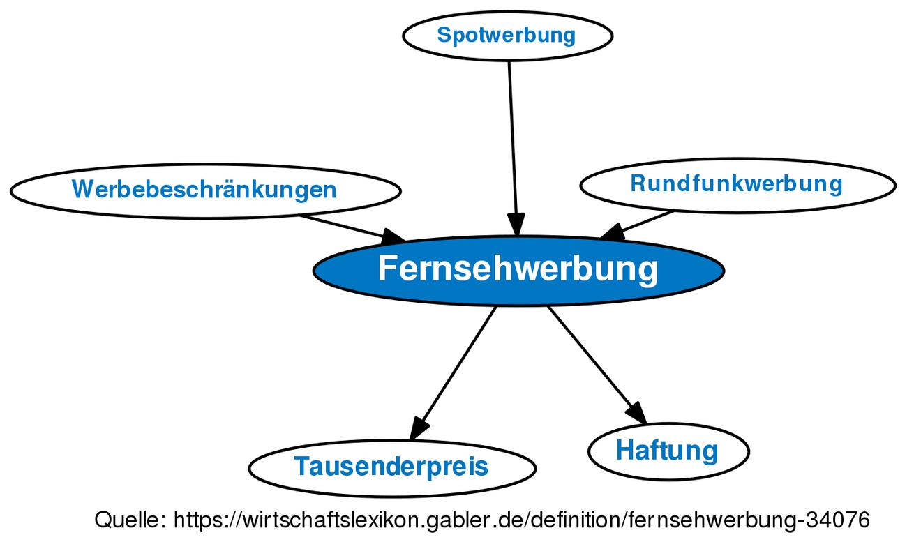 ᐅ Fernsehwerbung • Definition im Gabler Wirtschaftslexikon Online