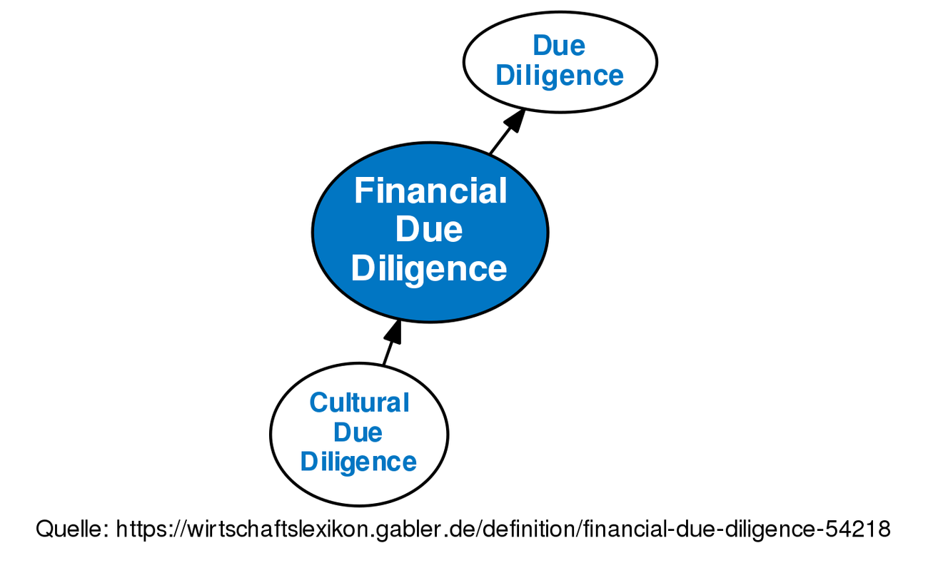 financial due diligence • definition | gabler wirtschaftslexikon