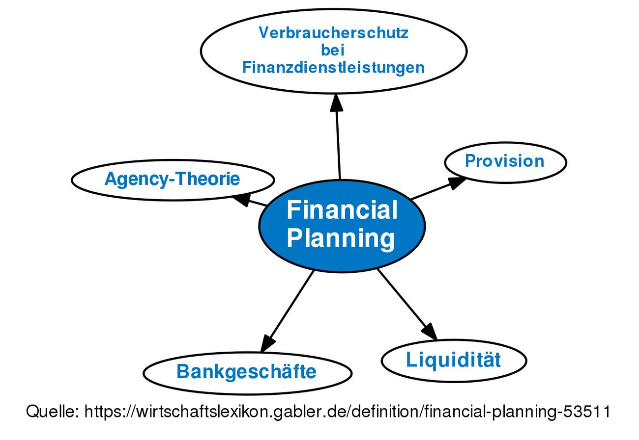 financial planning • definition   gabler wirtschaftslexikon