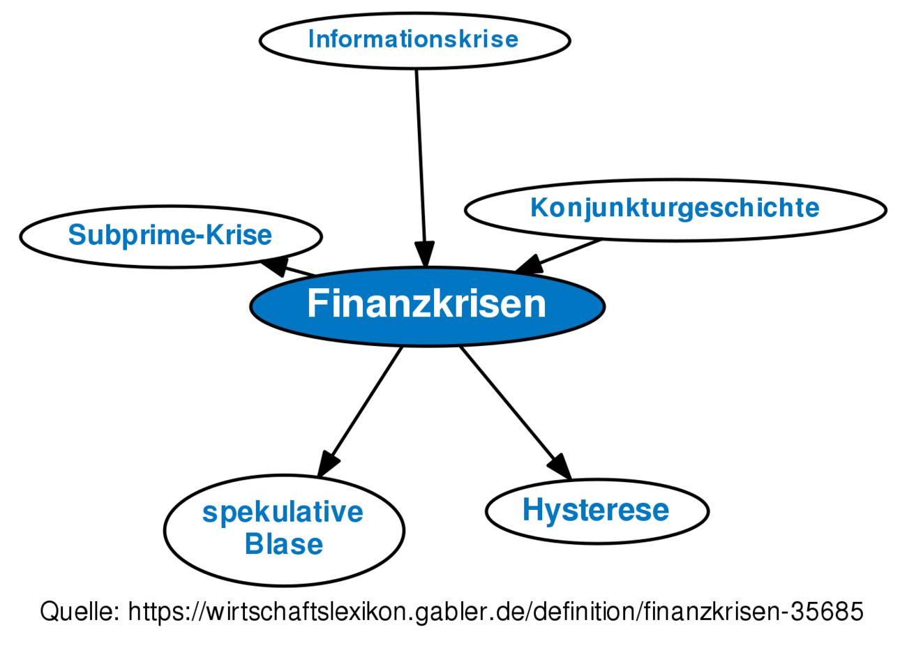 Finanzkrise Definition
