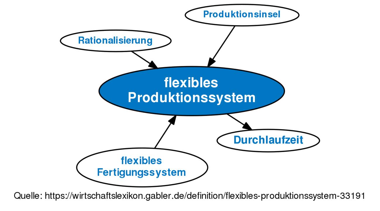ᐅ flexibles Produktionssystem • Definition im Gabler ...