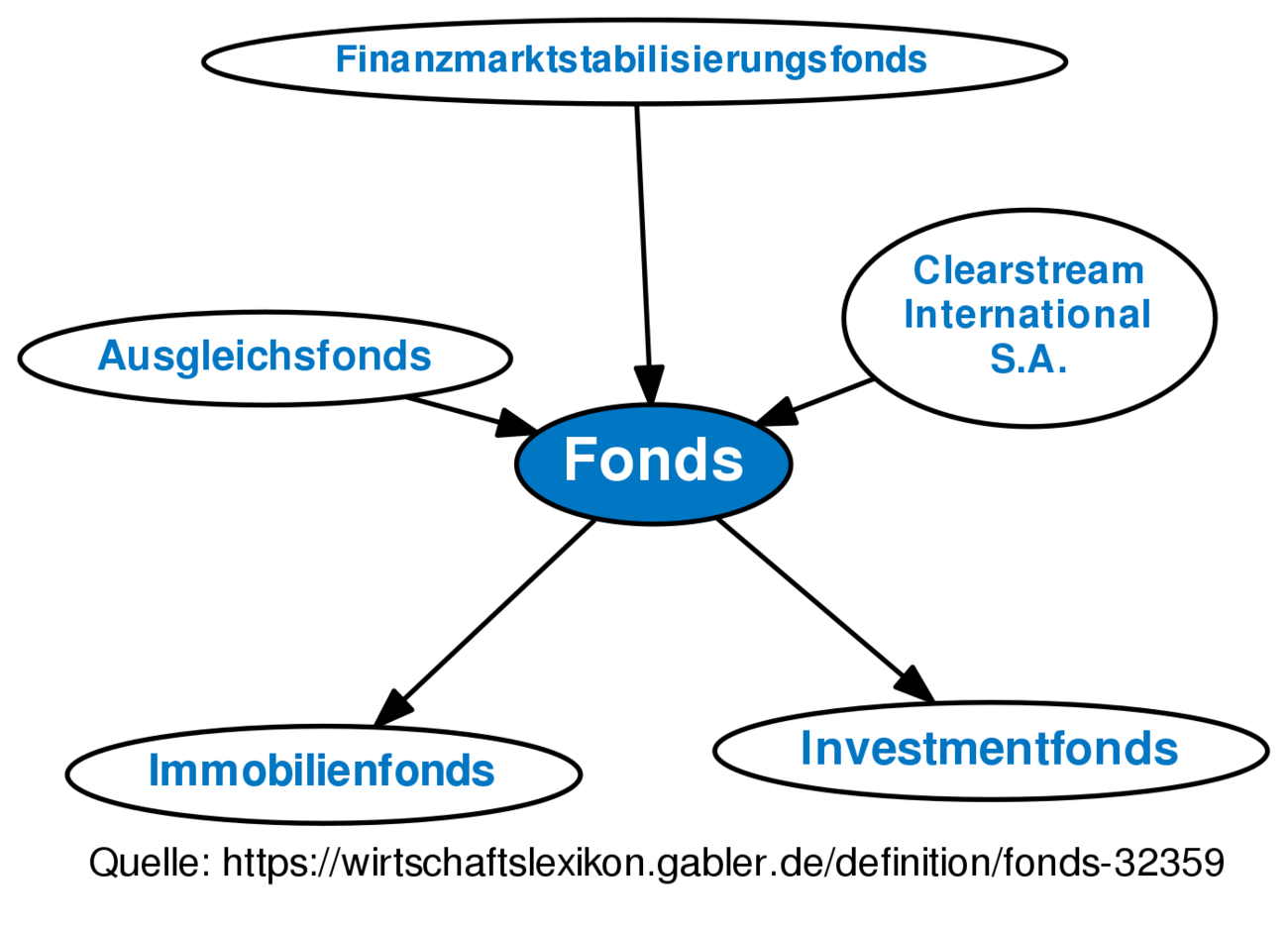 Sondervermögen Fonds