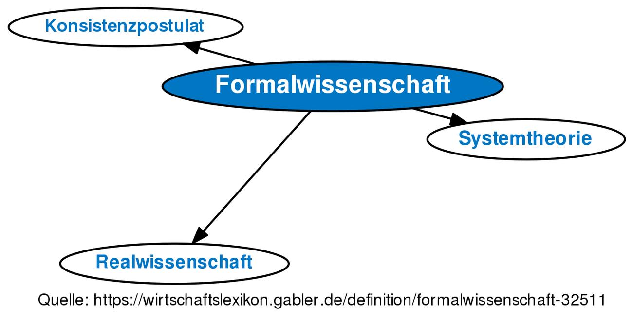 ᐅ Formalwissenschaft • Definition im Gabler Wirtschaftslexikon Online