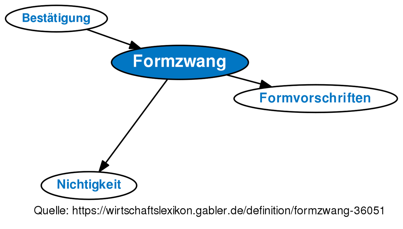 Formzwang Definition Gabler Wirtschaftslexikon