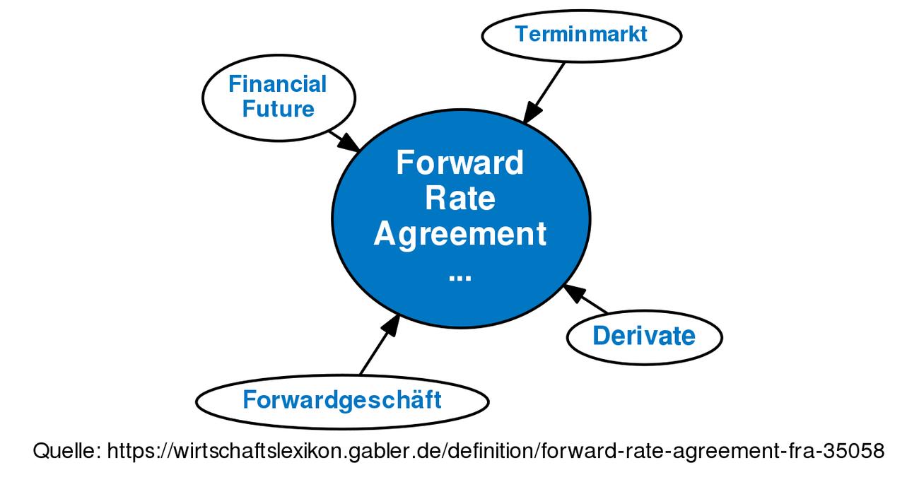 Definition Forward Rate Agreement Fra Im Gabler Wirtschaftslexikon