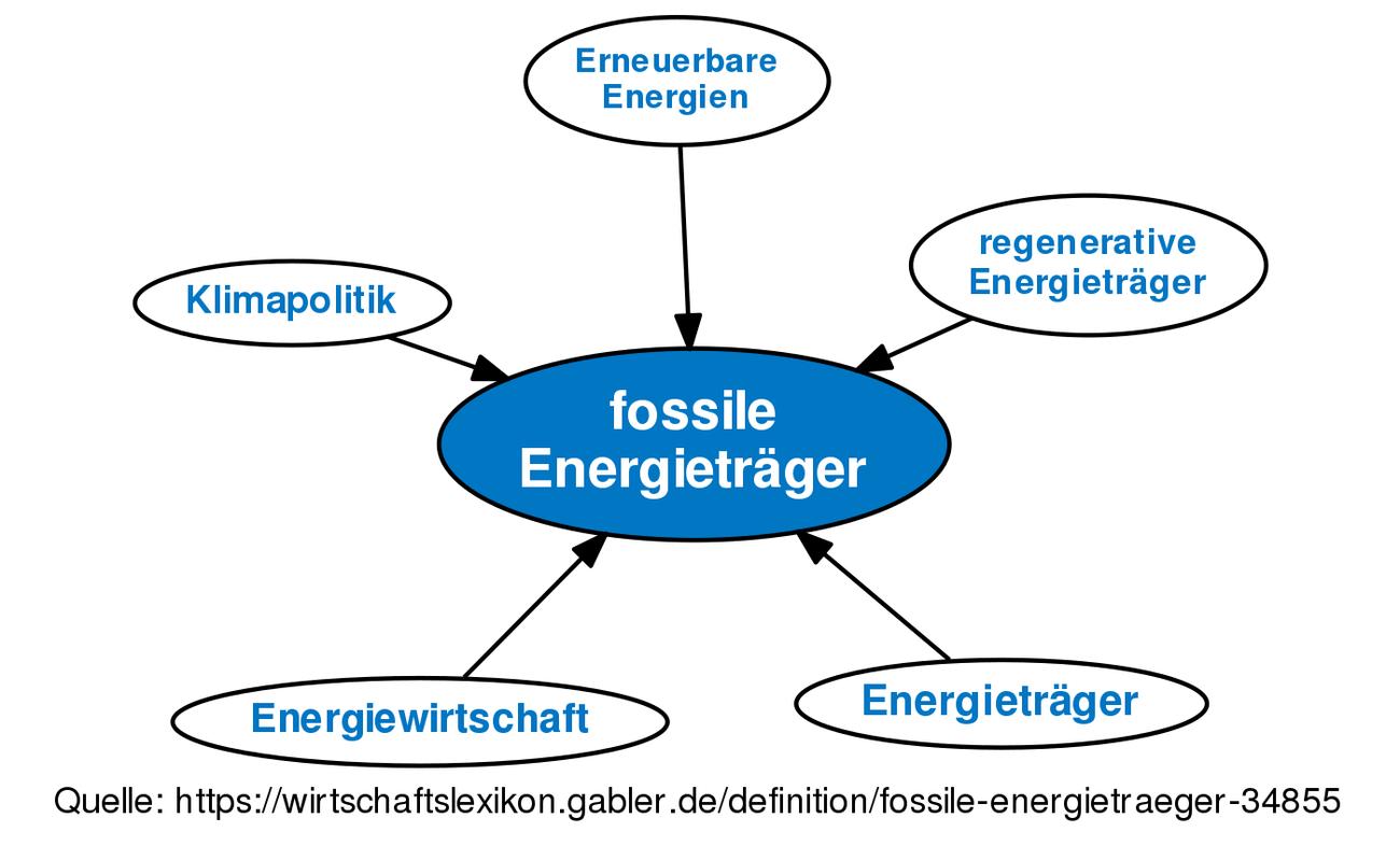 fossile energietr ger definition im gabler wirtschaftslexikon. Black Bedroom Furniture Sets. Home Design Ideas