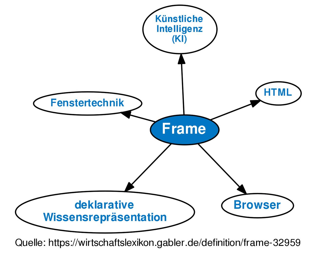Definition »Frame« im Gabler Wirtschaftslexikon