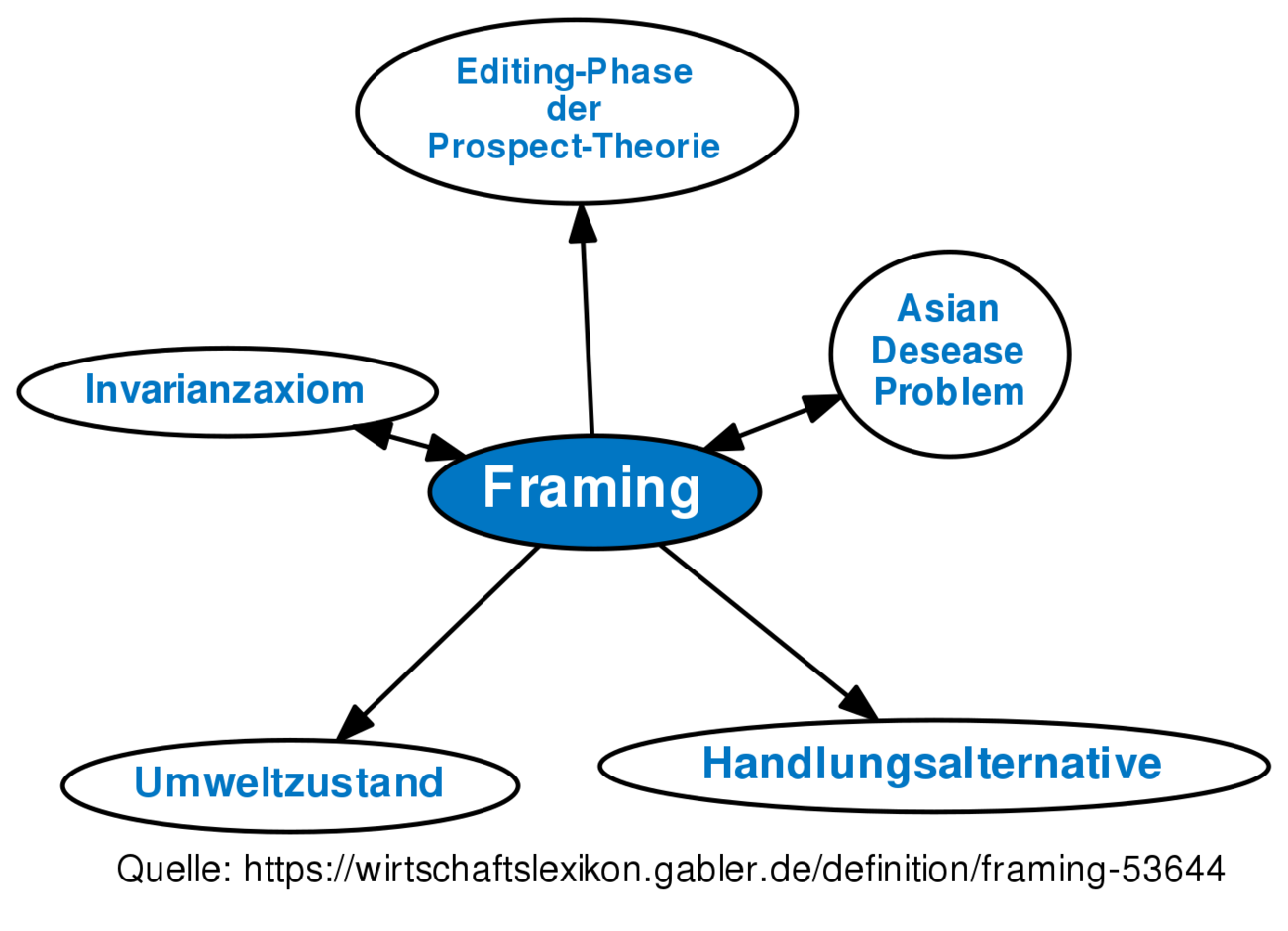 Definition »Framing | Gabler Wirtschaftslexikon Online