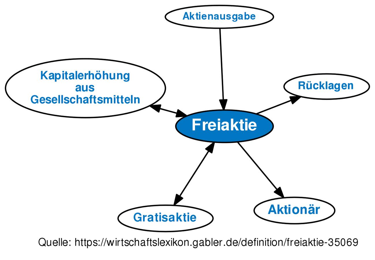 Freiaktie • Definition   Gabler Wirtschaftslexikon