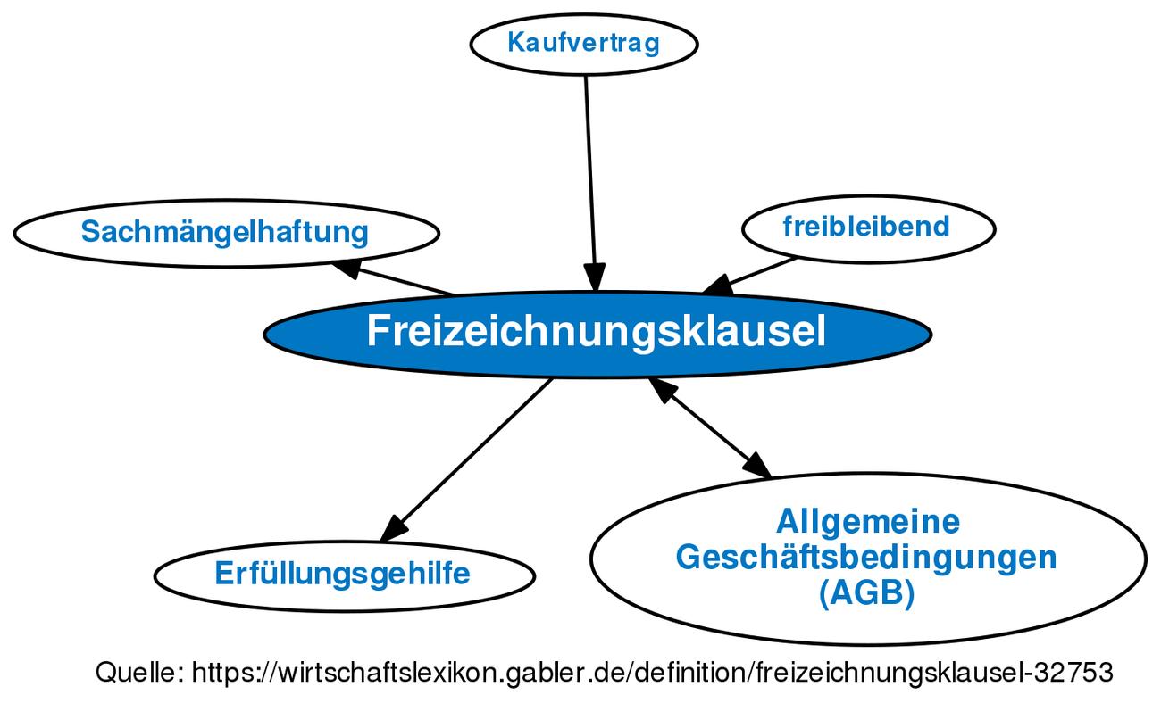 Freizeichnungsklausel Definition Gabler Wirtschaftslexikon