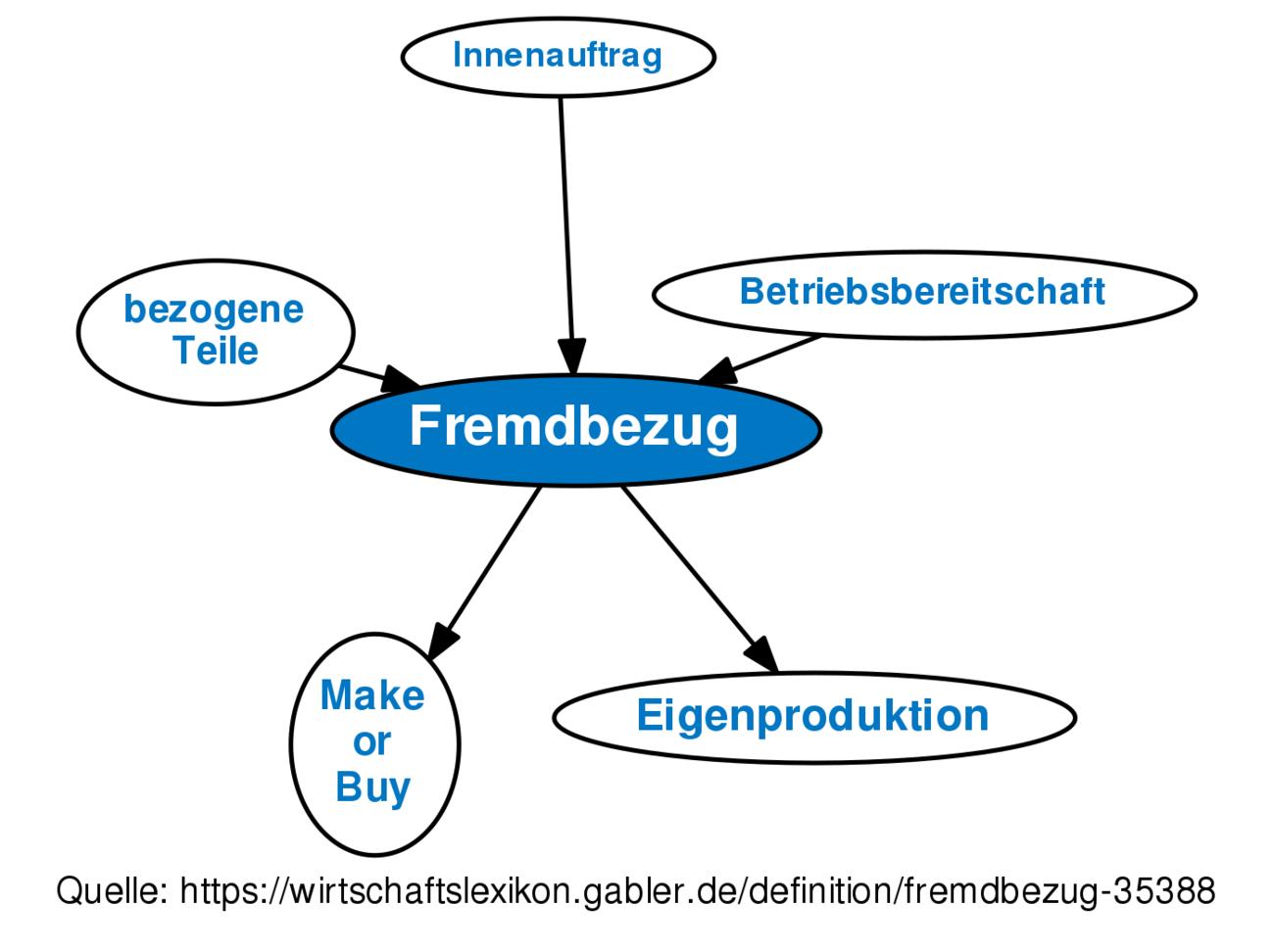 Definition »Fremdbezug« im Gabler Wirtschaftslexikon