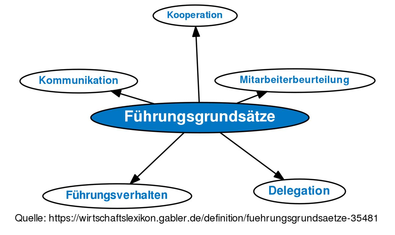 definition fhrungsgrundstze im gabler wirtschaftslexikon - Fhrungsgrundstze Beispiele