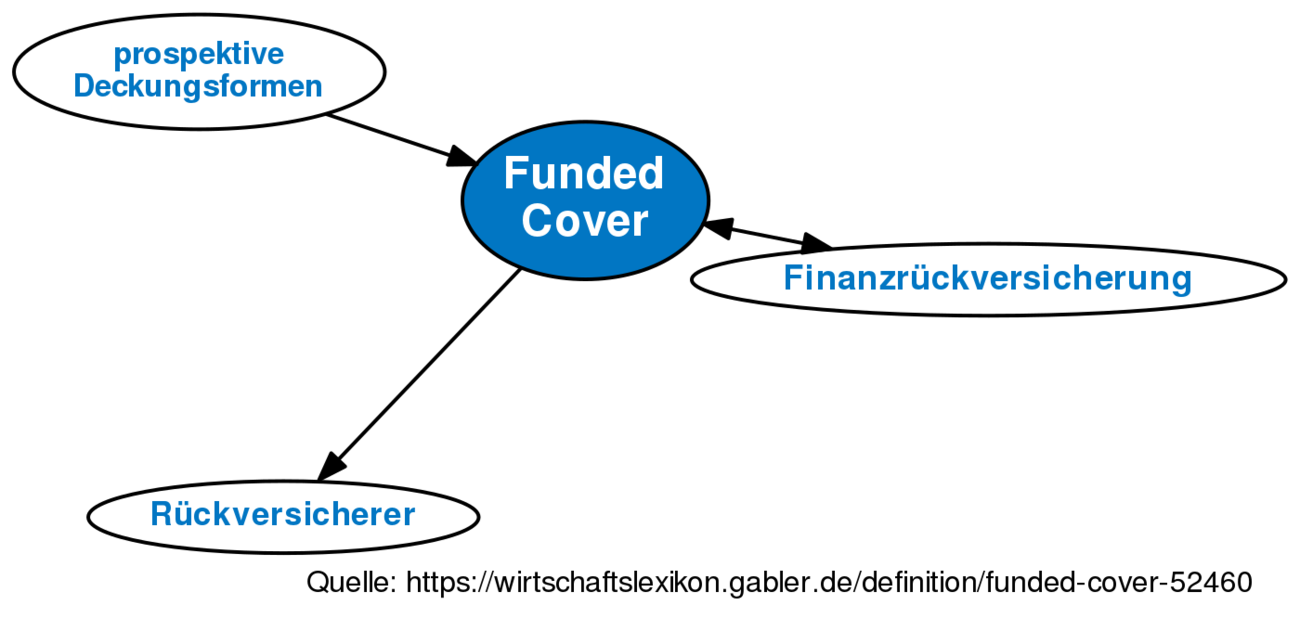 Funded Cover O Definition