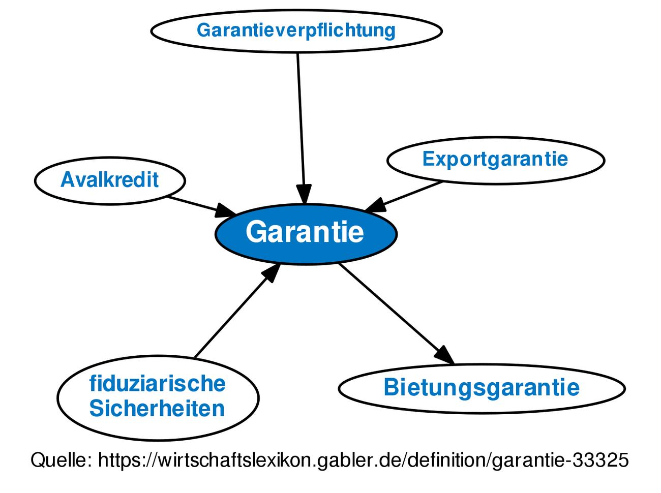 Gabler Wirtschaftslexikon Springer Gabler
