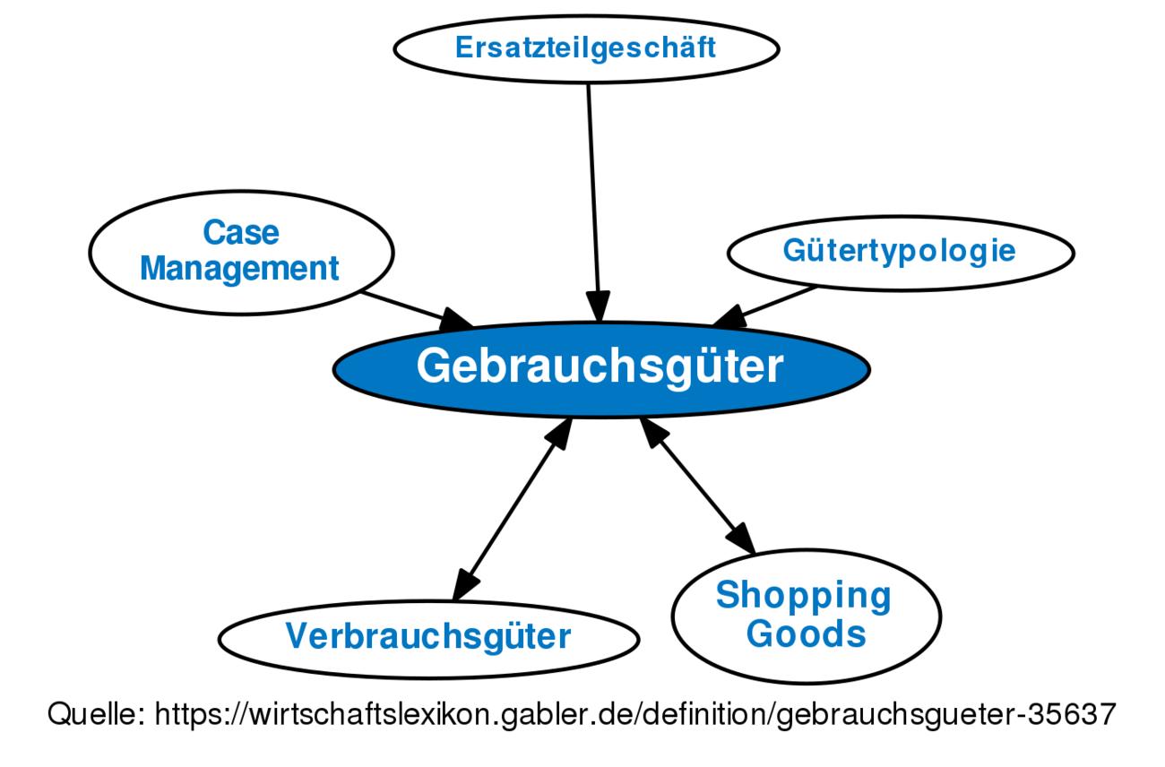 definition gebrauchsgter im gabler wirtschaftslexikon - Verbrauchsguter Beispiele
