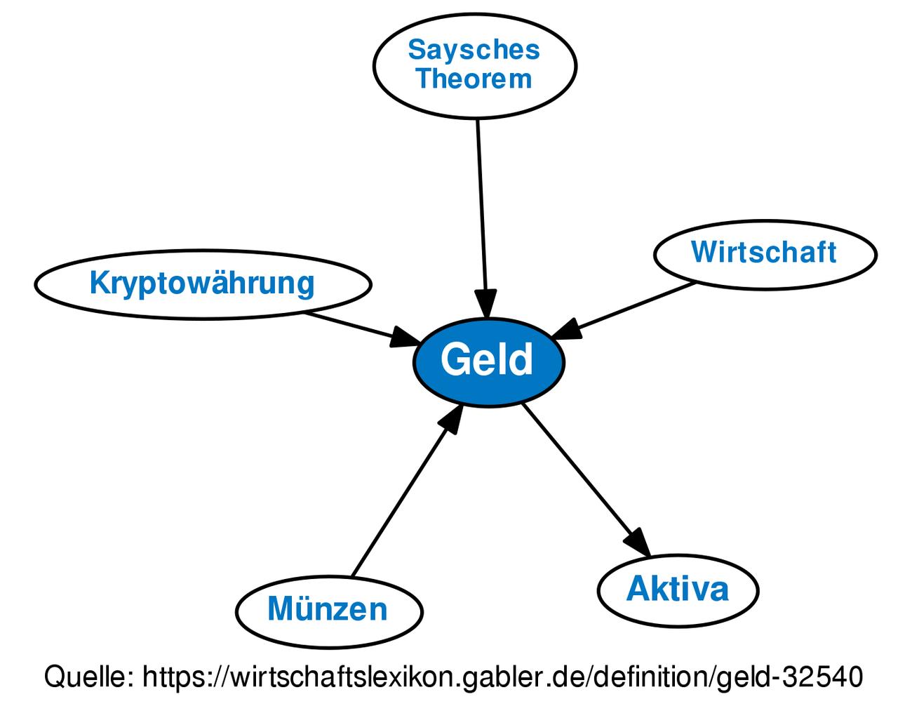 Geld Definition Gabler Wirtschaftslexikon
